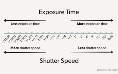 Exposure Time